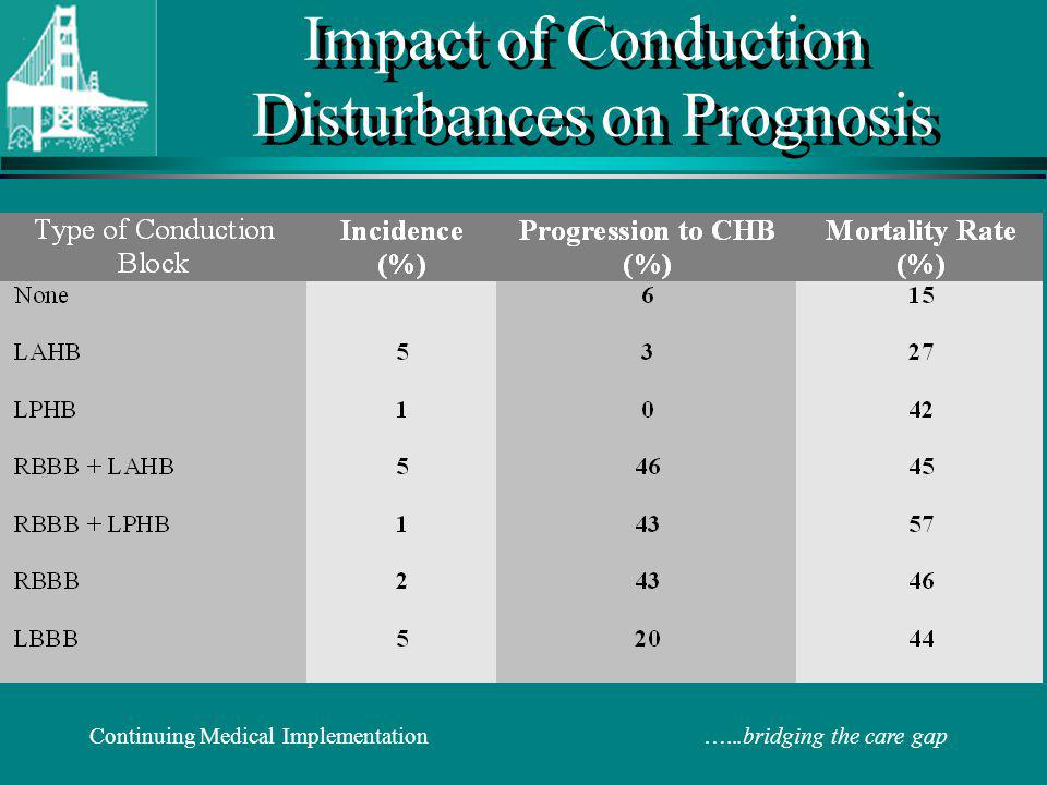 Continuing Medical Implementation …...bridging the care gap Impact of Conduction Disturbances on Prognosis