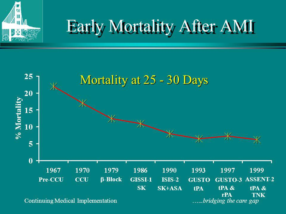 Continuing Medical Implementation …...bridging the care gap Early Mortality After AMI Mortality at 25 - 30 Days GISSI-1 Pre-CCU CCU -Block GUSTO ISIS-2 GUSTO-3 ASSENT-2 SK SK+ASA tPA tPA & rPA tPA & TNK