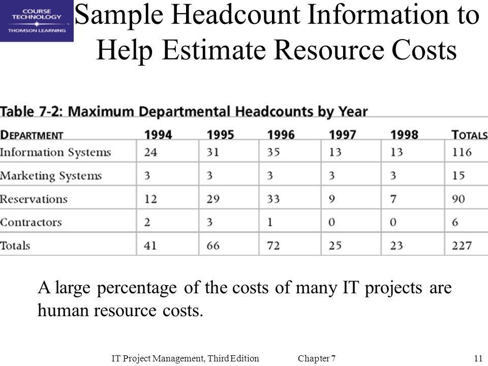 11IT Project Management, Third Edition Chapter 7 Sample Headcount Information to Help Estimate Resource Costs A large percentage of the costs of many