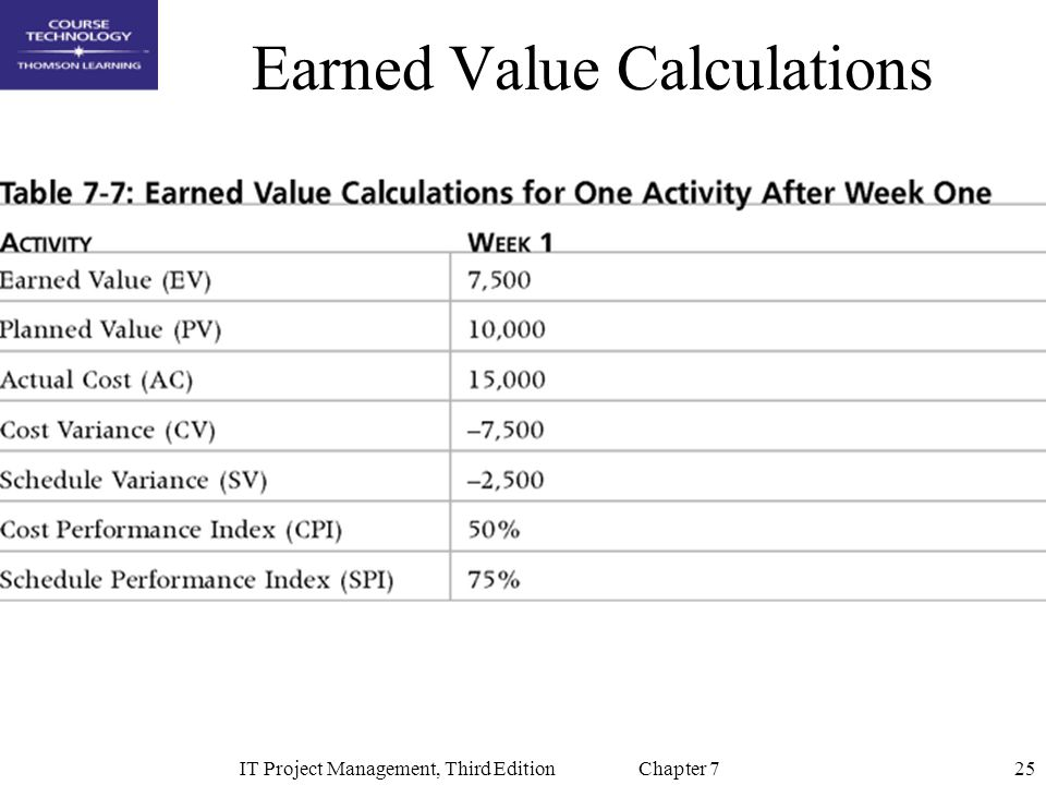 25IT Project Management, Third Edition Chapter 7 Earned Value Calculations
