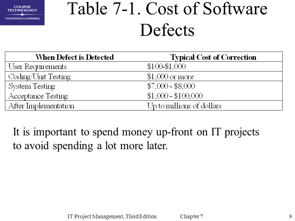 9IT Project Management, Third Edition Chapter 7 Table 7-1. Cost of Software Defects It is important to spend money up-front on IT projects to avoid sp