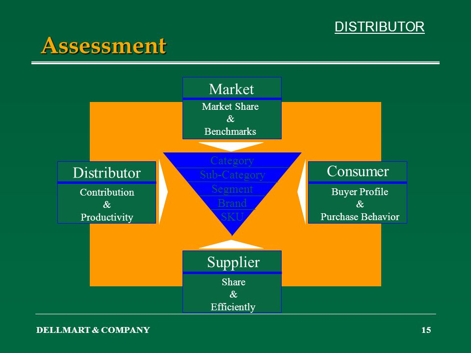 DELLMART & COMPANY15 Assessment DISTRIBUTOR Share & Efficiently Contribution & Productivity Market Share & Benchmarks Buyer Profile & Purchase Behavio