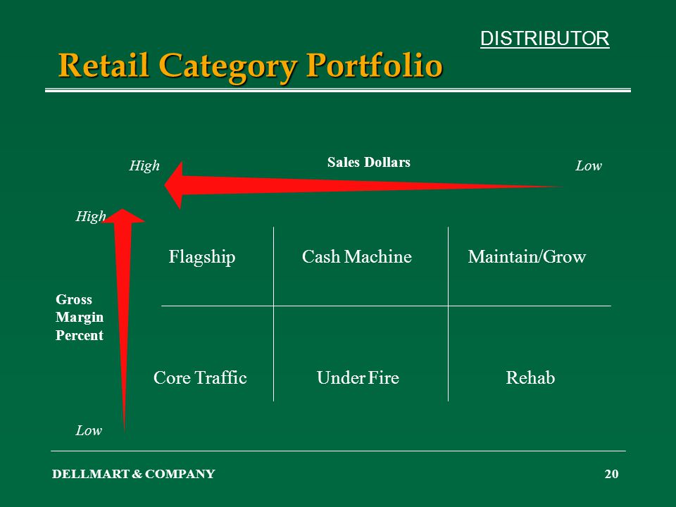 DELLMART & COMPANY20 Retail Category Portfolio FlagshipCash MachineMaintain/Grow Core TrafficUnder FireRehab Sales Dollars LowHigh Low Gross Margin Pe
