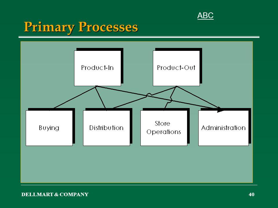 DELLMART & COMPANY40 Primary Processes ABC