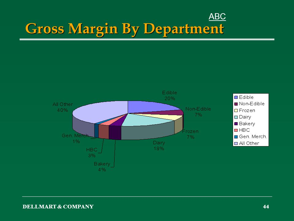 DELLMART & COMPANY44 Gross Margin By Department ABC