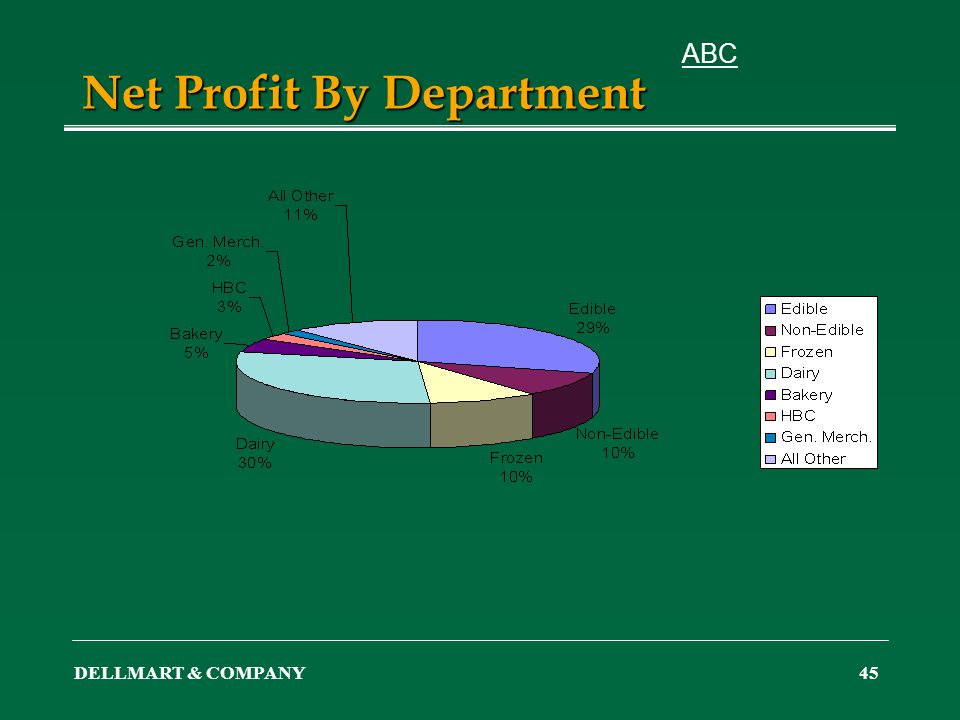 DELLMART & COMPANY45 Net Profit By Department ABC