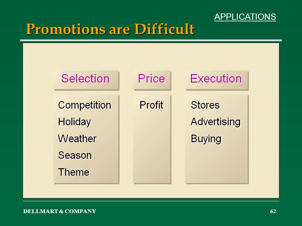 DELLMART & COMPANY62 Promotions are Difficult APPLICATIONS
