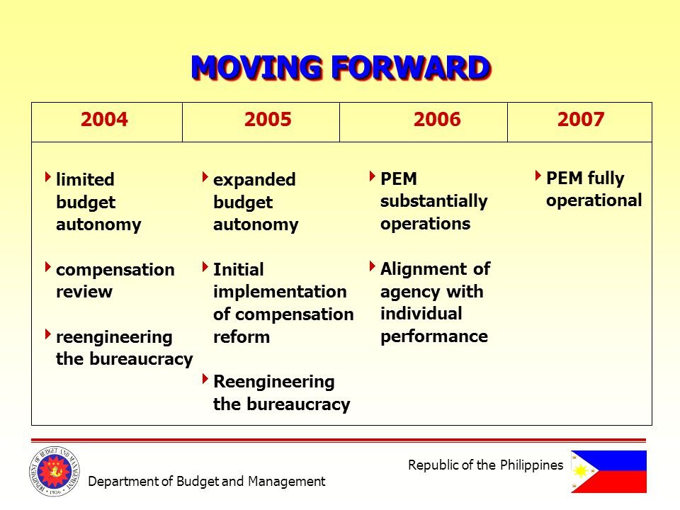 MOVING FORWARD 200420052006 2007 limited budget autonomy compensation review reengineering the bureaucracy expanded budget autonomy Initial implementation of compensation reform Reengineering the bureaucracy PEM substantially operations Alignment of agency with individual performance PEM fully operational Department of Budget and Management Republic of the Philippines