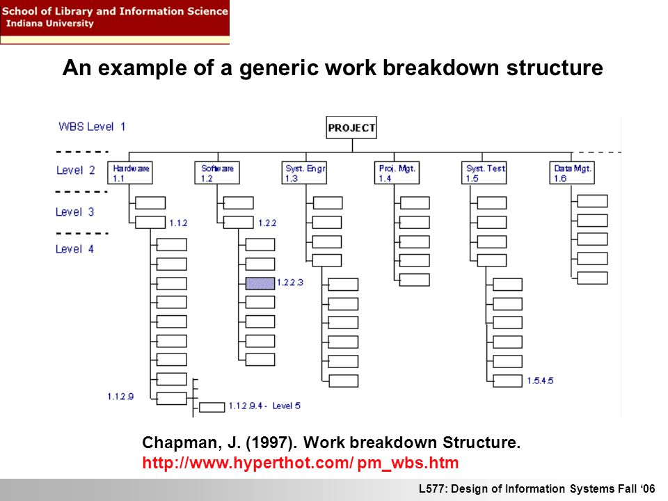 L577: Design of Information Systems Fall 06 Chapman, J. (1997). Work breakdown Structure. http://www.hyperthot.com/ pm_wbs.htm An example of a generic
