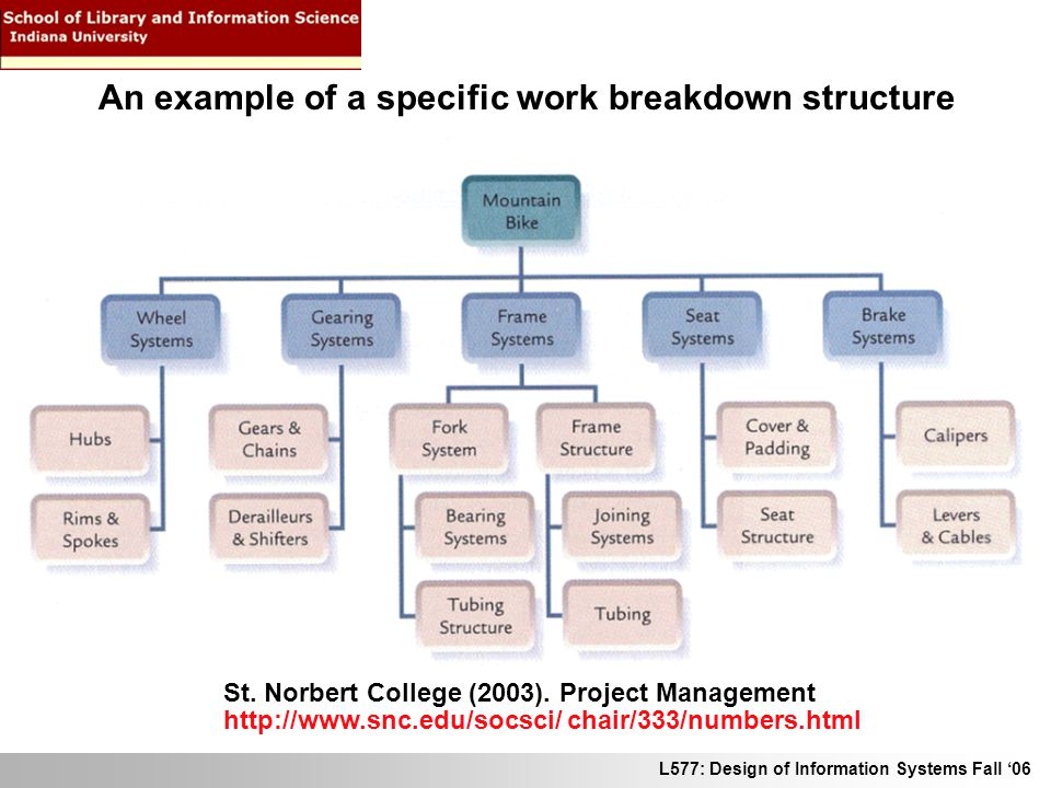 L577: Design of Information Systems Fall 06 An example of a specific work breakdown structure St. Norbert College (2003). Project Management http://ww