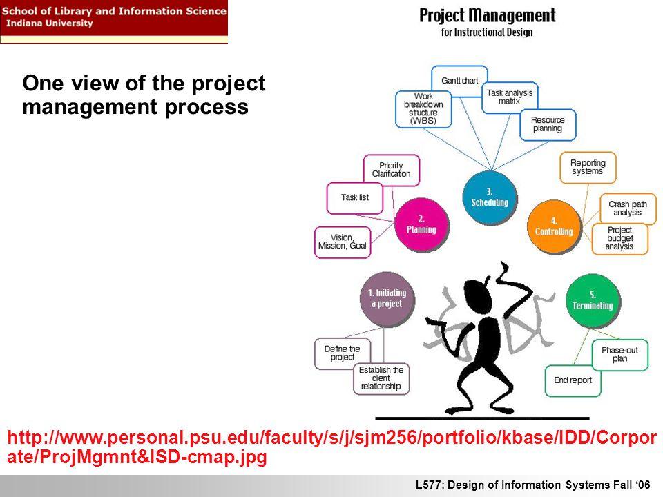 L577: Design of Information Systems Fall 06 http://www.personal.psu.edu/faculty/s/j/sjm256/portfolio/kbase/IDD/Corpor ate/ProjMgmnt&ISD-cmap.jpg One v
