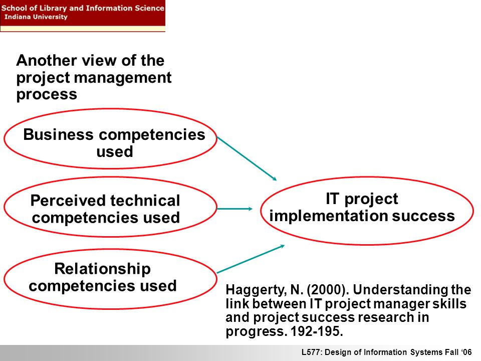 L577: Design of Information Systems Fall 06 Another view of the project management process Business competencies used Perceived technical competencies used Relationship competencies used IT project implementation success Haggerty, N.