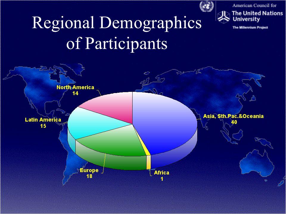 Regional Demographics of Participants