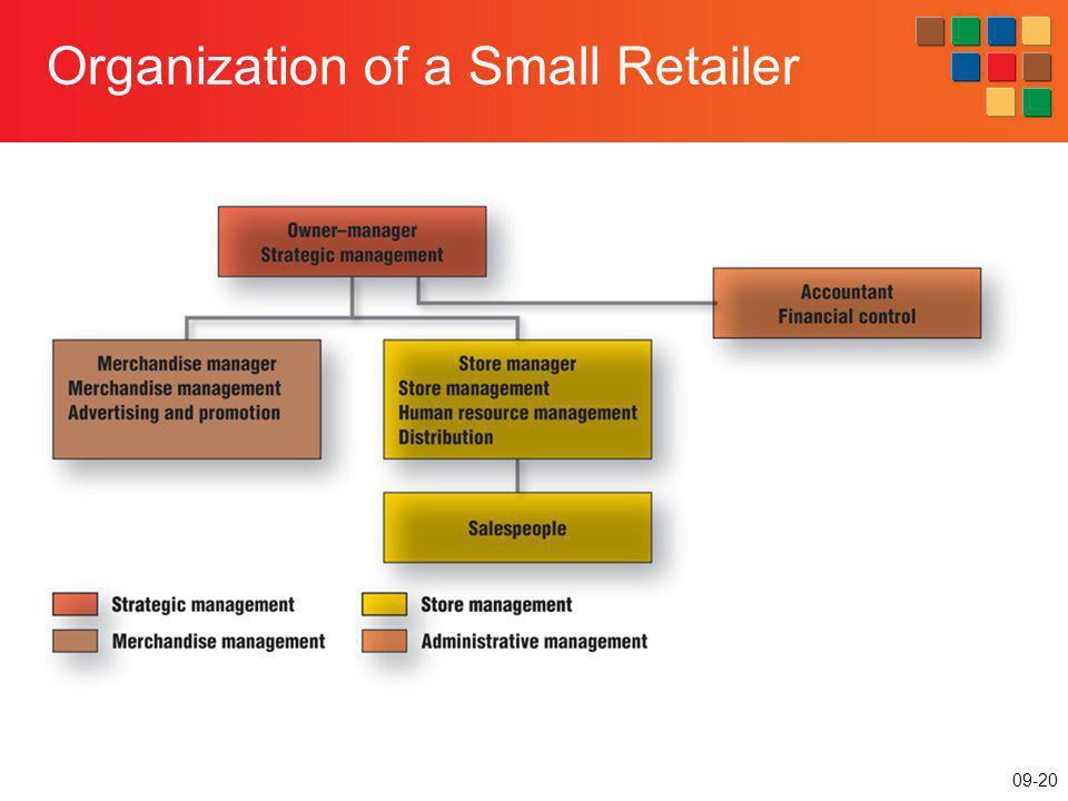 09-20 Organization of a Small Retailer