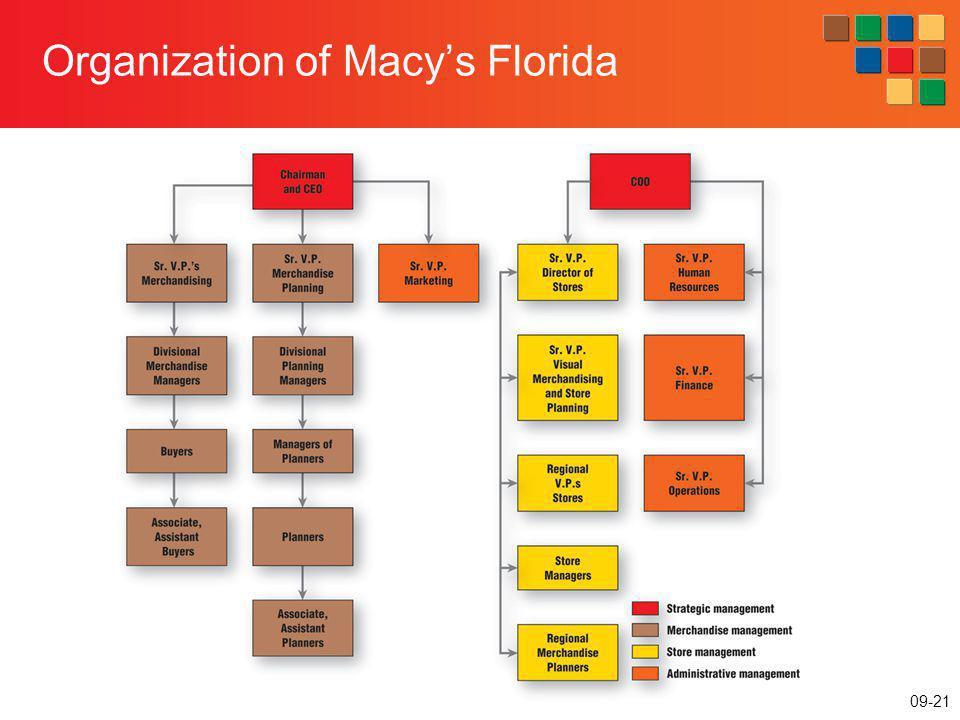 09-21 Organization of Macys Florida