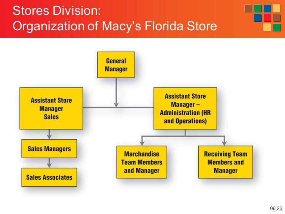 09-26 Stores Division: Organization of Macys Florida Store