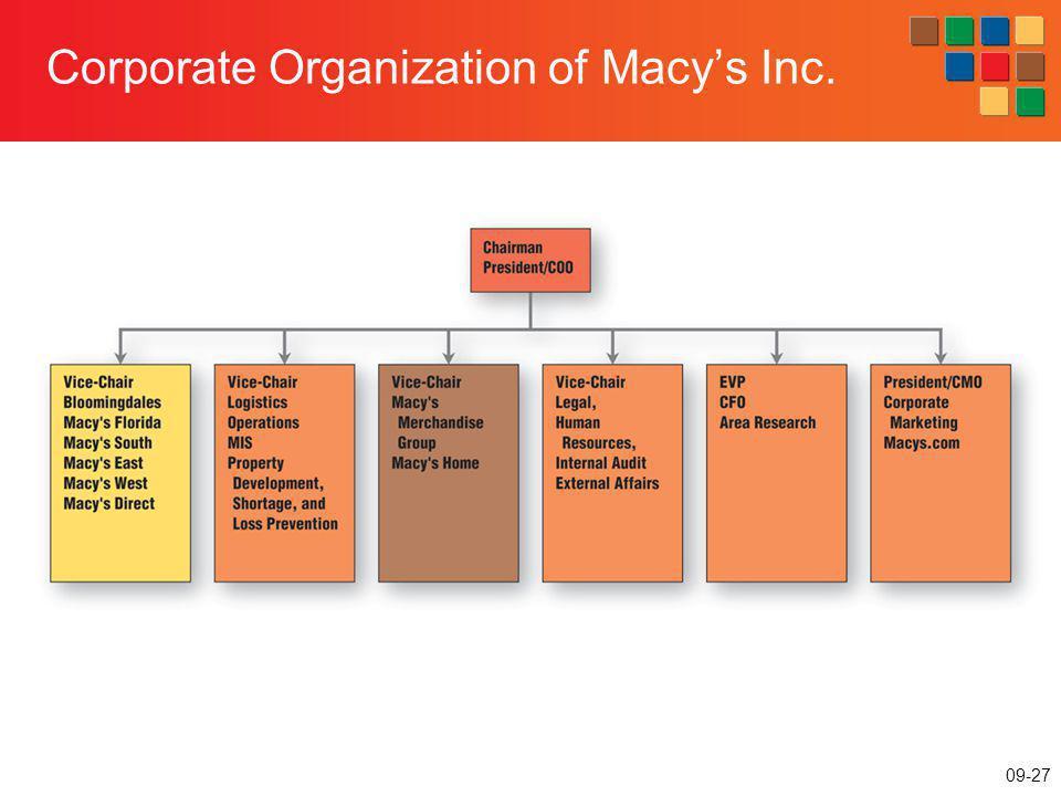 09-27 Corporate Organization of Macys Inc.