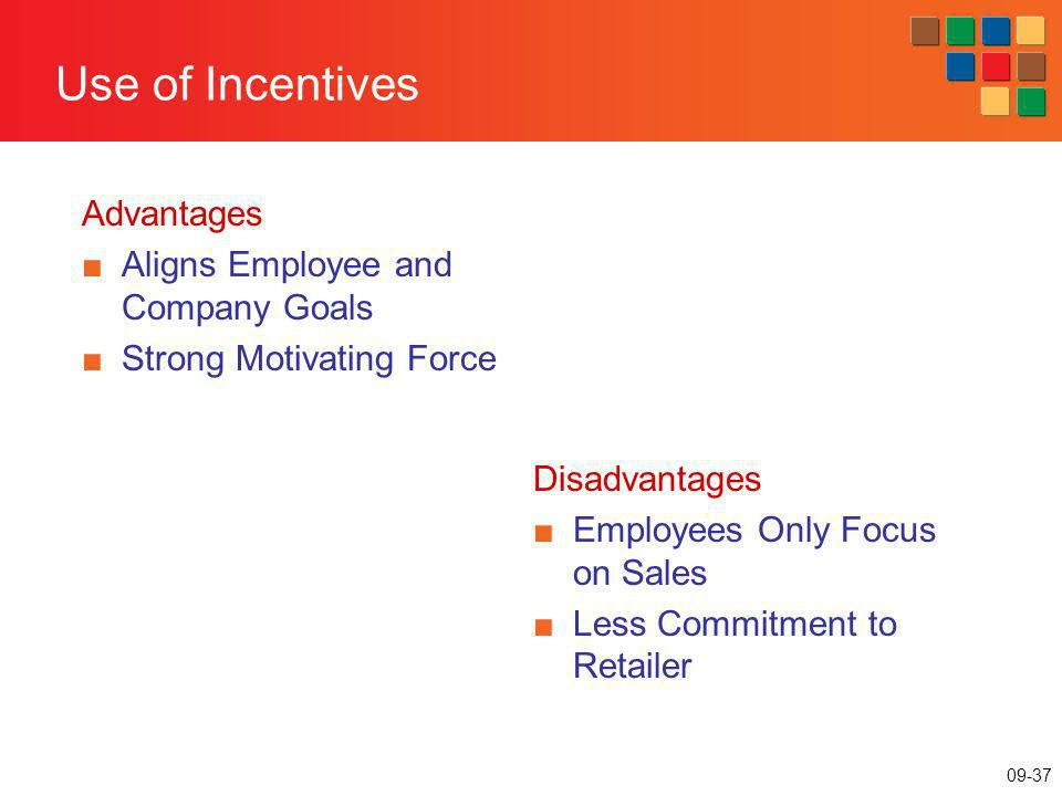 09-37 Use of Incentives Advantages Aligns Employee and Company Goals Strong Motivating Force Disadvantages Employees Only Focus on Sales Less Commitme
