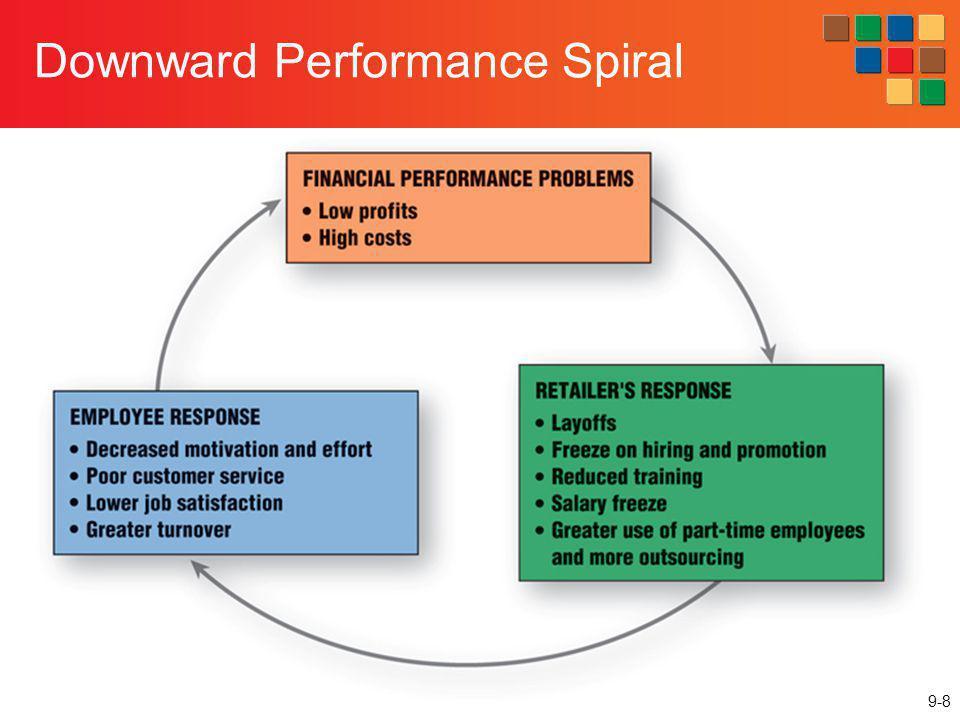09-8 Downward Performance Spiral