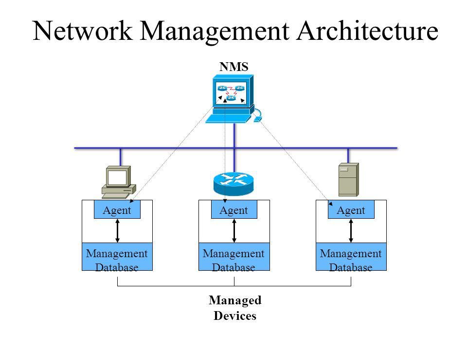 Network Management Architecture NMS Management Database Agent Management Database Agent Management Database Agent Managed Devices