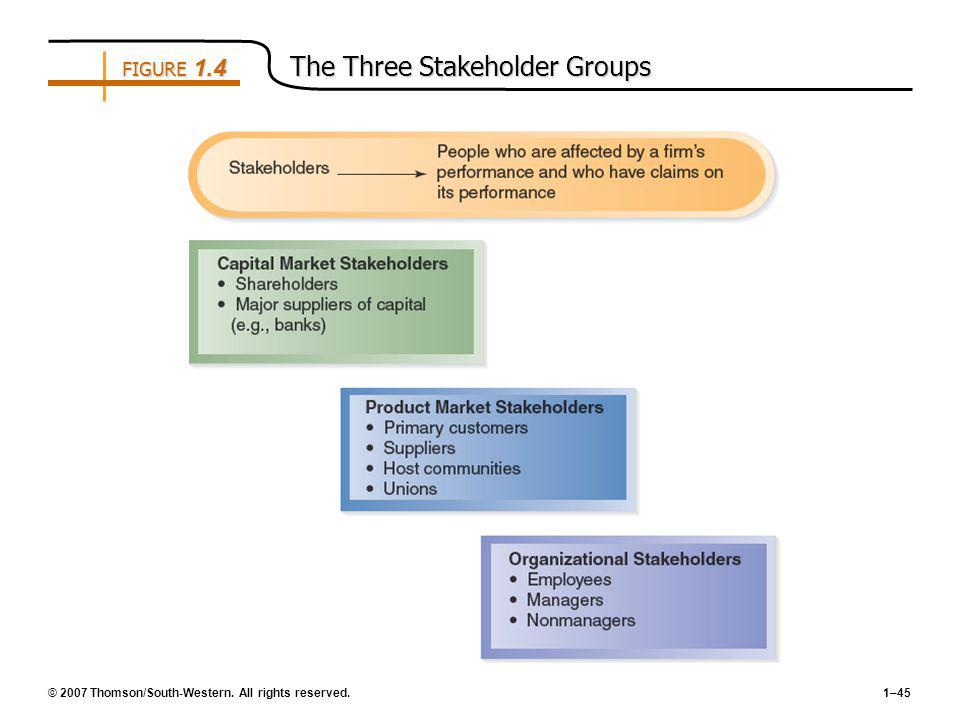 © 2007 Thomson/South-Western. All rights reserved.1–45 FIGURE 1.4 The Three Stakeholder Groups
