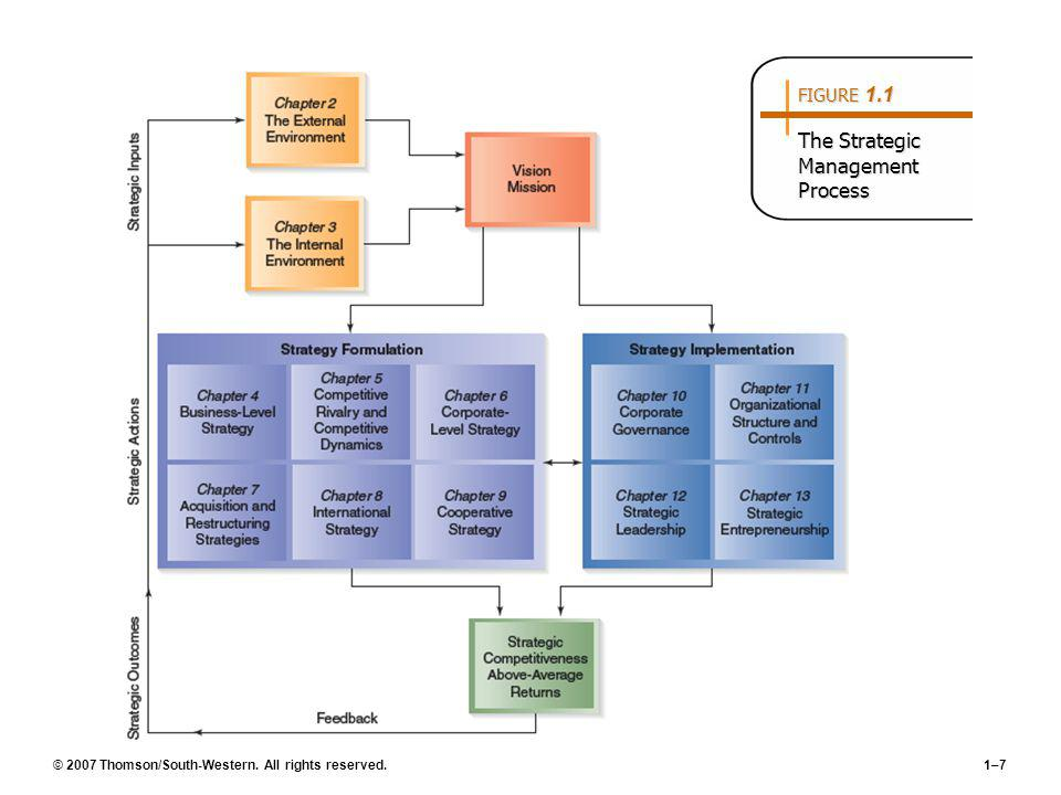 © 2007 Thomson/South-Western. All rights reserved.1–7 FIGURE 1.1 The Strategic Management Process