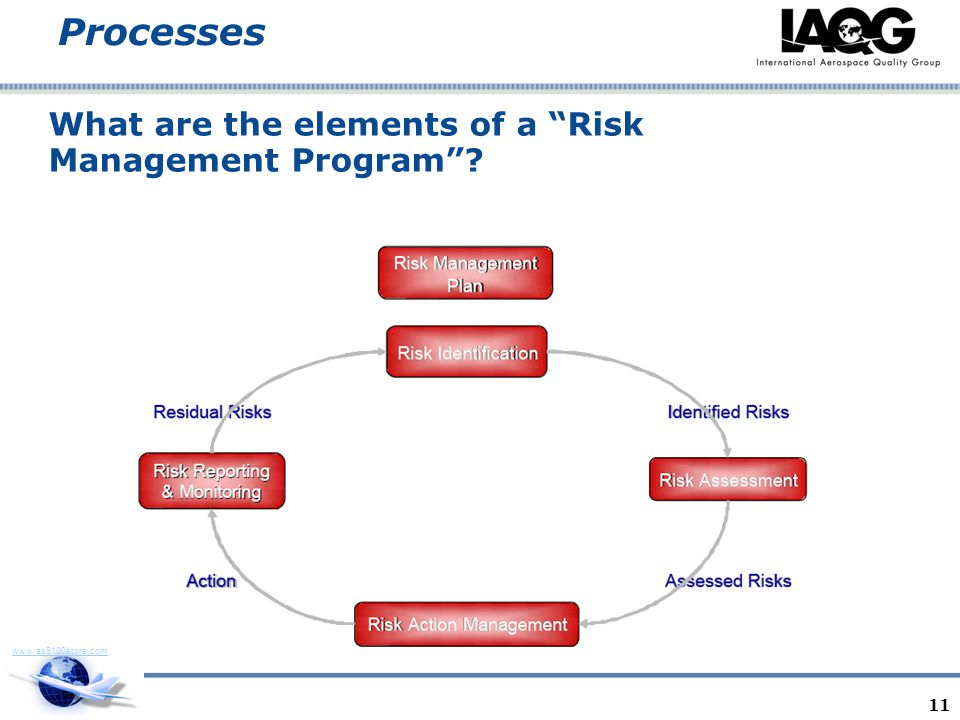 www.as9100store.com Processes What are the elements of a Risk Management Program? 11