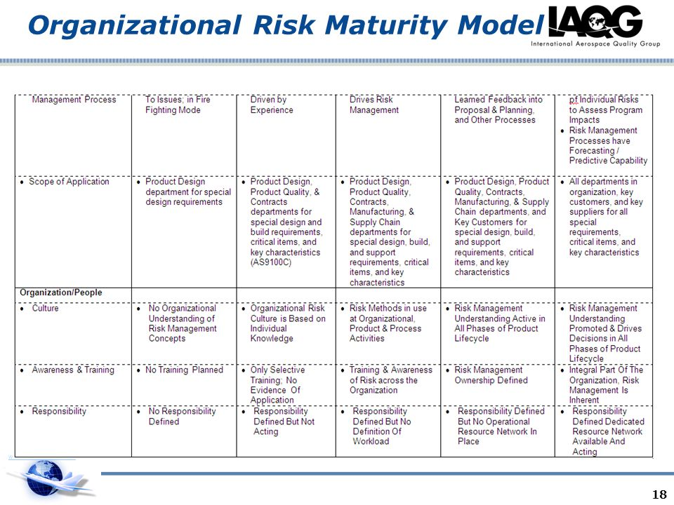 www.as9100store.com Organizational Risk Maturity Model 18