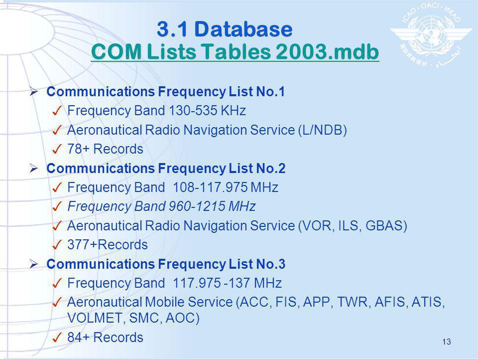 AFI COM LISTS 14