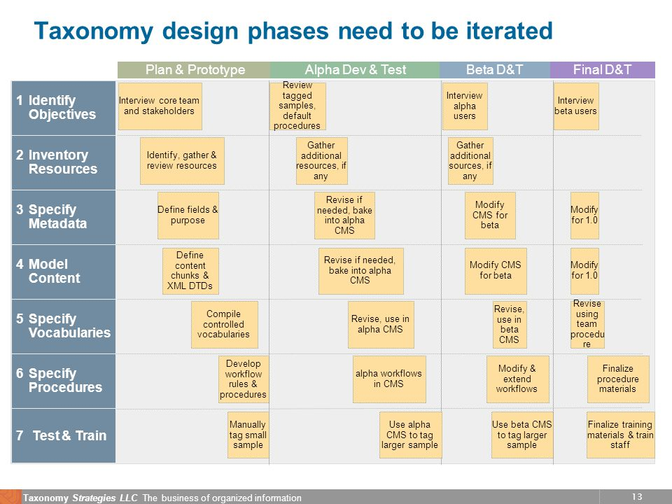 13 Taxonomy Strategies LLC The business of organized information Taxonomy design phases need to be iterated 1Identify Objectives 2Inventory Resources 3Specify Metadata 4Model Content 5Specify Vocabularies 6Specify Procedures 7 Test & Train Interview core team and stakeholders Identify, gather & review resources Define fields & purpose Define content chunks & XML DTDs Compile controlled vocabularies Develop workflow rules & procedures Plan & Prototype Manually tag small sample Gather additional resources, if any Revise if needed, bake into alpha CMS Revise, use in alpha CMS alpha workflows in CMS Alpha Dev & Test Review tagged samples, default procedures Use alpha CMS to tag larger sample Modify CMS for beta Revise, use in beta CMS Modify & extend workflows Gather additional sources, if any Beta D&T Interview alpha users Use beta CMS to tag larger sample Finalize training materials & train staff Modify for 1.0 Revise using team procedu re Finalize procedure materials Final D&T Interview beta users