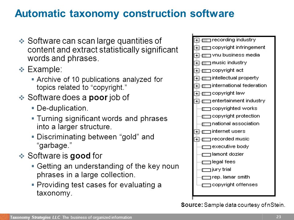 23 Taxonomy Strategies LLC The business of organized information Automatic taxonomy construction software v Software can scan large quantities of content and extract statistically significant words and phrases.