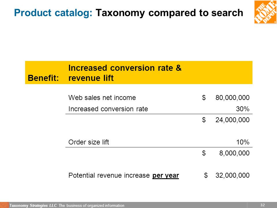 32 Taxonomy Strategies LLC The business of organized information Product catalog: Taxonomy compared to search Benefit: Increased conversion rate & revenue lift Web sales net income$ 80,000,000 Increased conversion rate30% $ 24,000,000 Order size lift 10% $ 8,000,000 Potential revenue increase per year$ 32,000,000