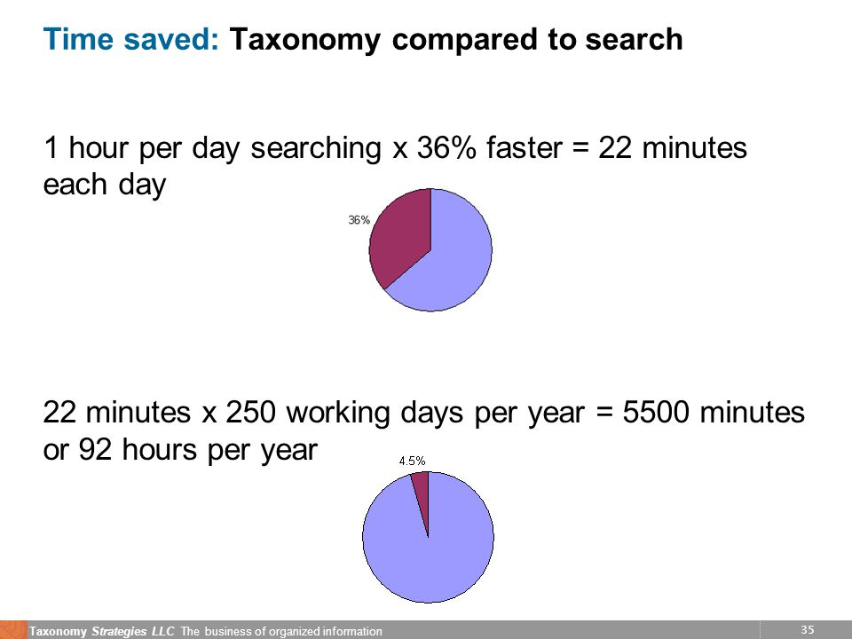 35 Taxonomy Strategies LLC The business of organized information Time saved: Taxonomy compared to search 1 hour per day searching x 36% faster = 22 minutes each day 22 minutes x 250 working days per year = 5500 minutes or 92 hours per year
