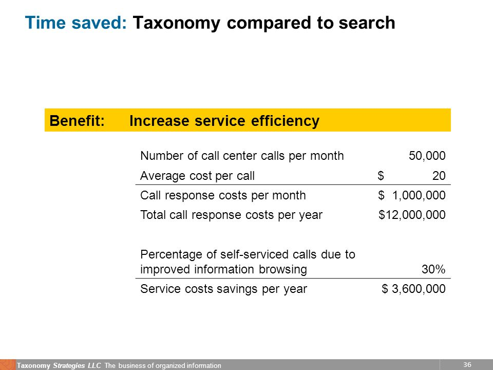 36 Taxonomy Strategies LLC The business of organized information Time saved: Taxonomy compared to search Benefit:Increase service efficiency Number of call center calls per month 50,000 Average cost per call$ 20 Call response costs per month$ 1,000,000 Total call response costs per year $12,000,000 Percentage of self-serviced calls due to improved information browsing30% Service costs savings per year $ 3,600,000