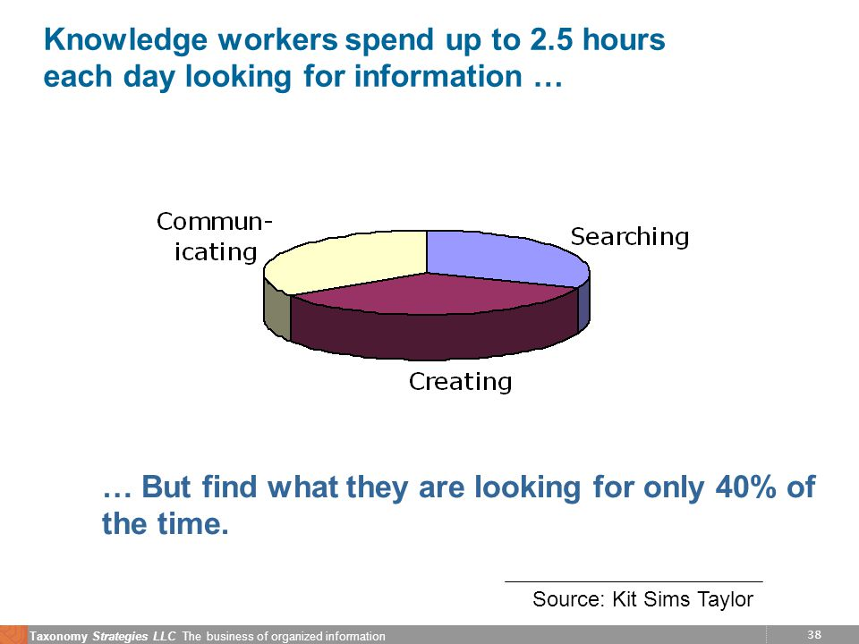 38 Taxonomy Strategies LLC The business of organized information Knowledge workers spend up to 2.5 hours each day looking for information … … But find what they are looking for only 40% of the time.