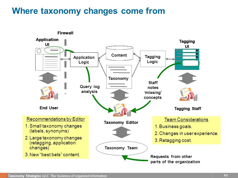49 Taxonomy Strategies LLC The business of organized information Where taxonomy changes come from experience End User Firewall Taxonomy Content Tagging Logic Application UI Tagging UI Tagging Staff Taxonomy Editor Staff notes missing concepts Query log analysis Requests from other parts of NASA experience End User Taxonomy Team Firewall Taxonomy Content Tagging Logic Tagging Logic Application UI Application UI Tagging UI Tagging UI Tagging Staff Taxonomy Editor Staff notes missing concepts Query log analysis Requests from other parts of the organization Team Considerations 1.Business goals.