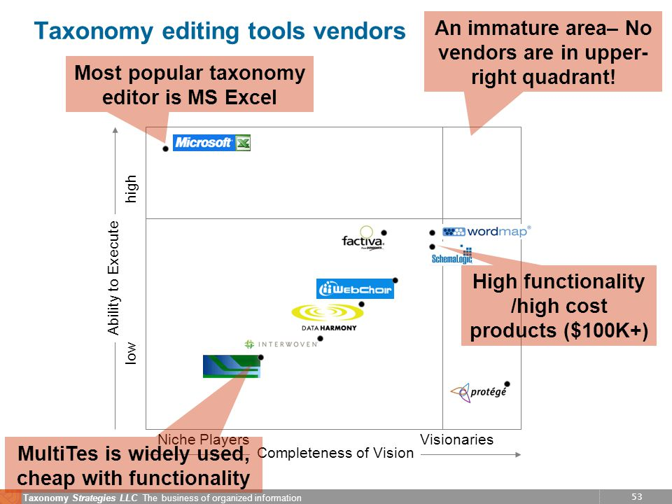 53 Taxonomy Strategies LLC The business of organized information Taxonomy editing tools vendors Ability to Execute low high Completeness of Vision VisionariesNiche Players Most popular taxonomy editor is MS Excel An immature area– No vendors are in upper- right quadrant.