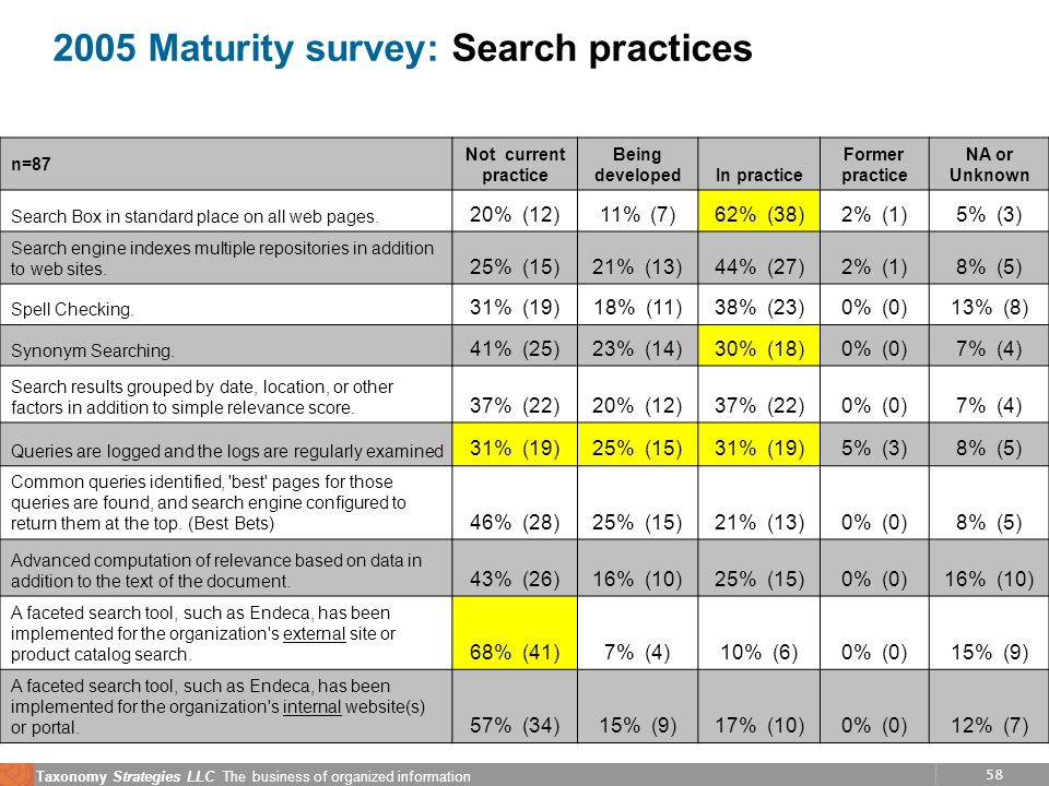 58 Taxonomy Strategies LLC The business of organized information 2005 Maturity survey: Search practices n=87 Not current practice Being developedIn practice Former practice NA or Unknown Search Box in standard place on all web pages.