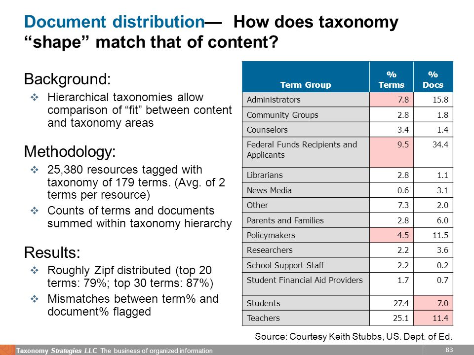 83 Taxonomy Strategies LLC The business of organized information Document distribution How does taxonomy shape match that of content.