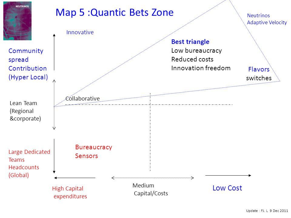 High Capital expenditures Low Cost Medium Capital/Costs Large Dedicated Teams Headcounts (Global) Community spread Contribution (Hyper Local) Lean Team (Regional &corporate) Neutrinos Adaptive Velocity Best triangle Low bureaucracy Reduced costs Innovation freedom Map 5 :Quantic Bets Zone Update : FJ.