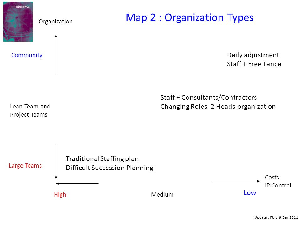 High Low Medium Large Teams Community Lean Team and Project Teams Traditional Staffing plan Difficult Succession Planning Staff + Consultants/Contractors Changing Roles 2 Heads-organization Daily adjustment Staff + Free Lance Map 2 : Organization Types Costs IP Control Organization Update : FJ.