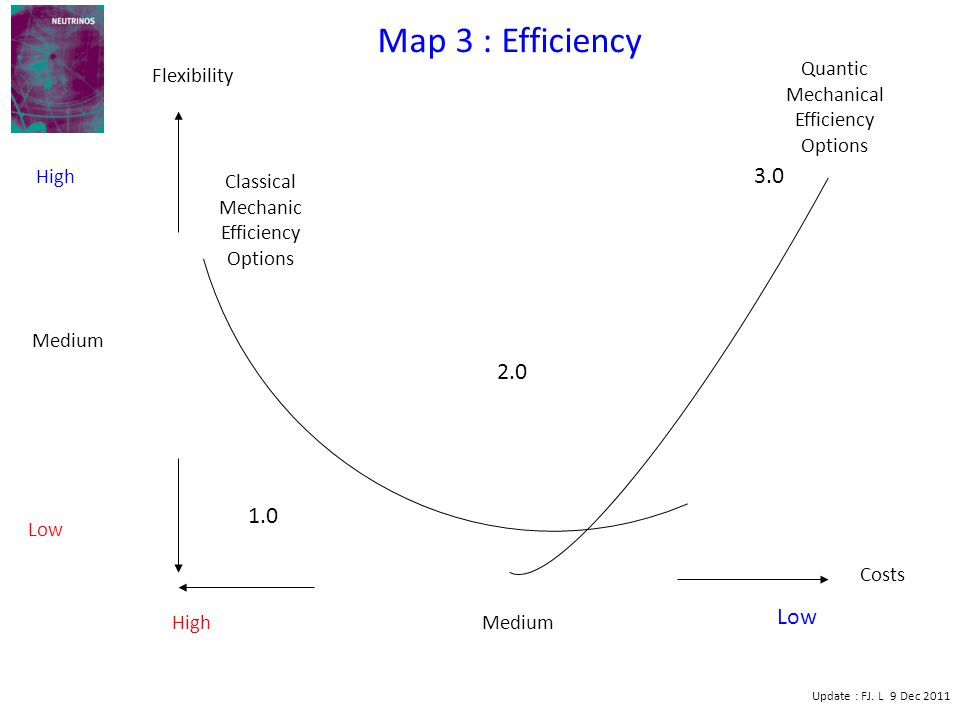 High Low Medium Low High Medium 1.0 2.0 3.0 Map 3 : Efficiency Costs Classical Mechanic Efficiency Options Update : FJ. L 9 Dec 2011 Flexibility Quant