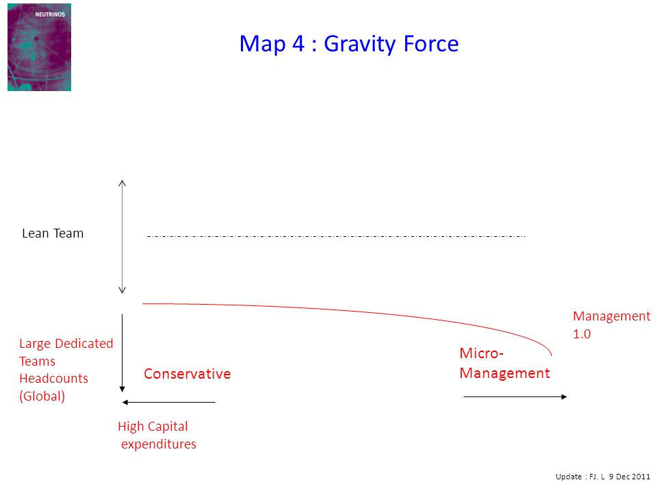 High Capital expenditures Large Dedicated Teams Headcounts (Global) Lean Team Micro- Management Management 1.0 Map 4 : Gravity Force Update : FJ.
