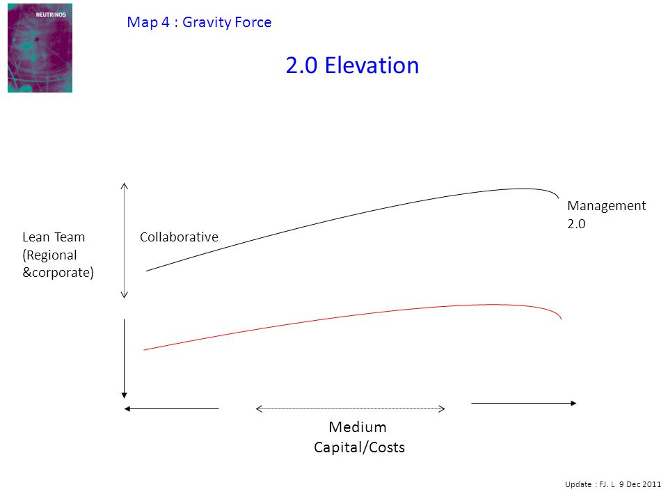 Medium Capital/Costs Lean Team (Regional &corporate) Management 2.0 2.0 Elevation Update : FJ. L 9 Dec 2011 Collaborative Map 4 : Gravity Force
