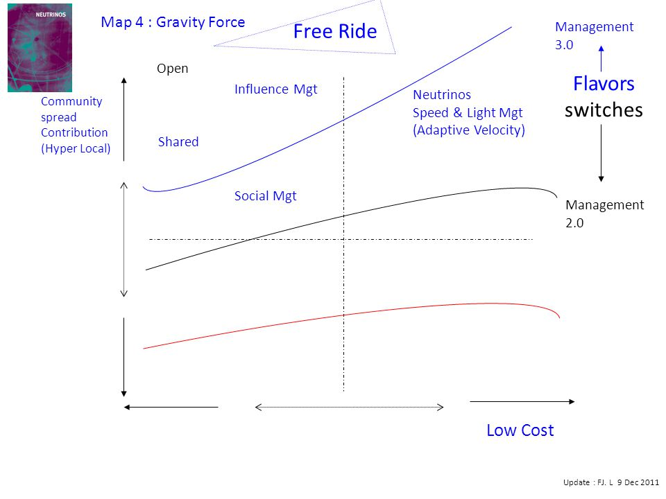 Low Cost Community spread Contribution (Hyper Local) Influence Mgt Social Mgt Neutrinos Speed & Light Mgt (Adaptive Velocity) Management 2.0 Management 3.0 Free Ride Update : FJ.