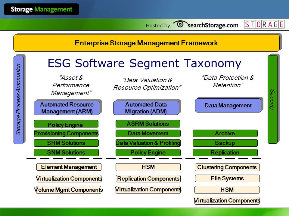 Hosted by Data Management Automated Data Migration (ADM) Automated Data Migration (ADM) ESG Software Segment Taxonomy Enterprise Storage Management Framework Automated Resource Management (ARM) Automated Resource Management (ARM) Archive Replication BackupData Valuation & Profiling ASRM Solutions Data Movement SRM Solutions Provisioning Components Policy Engine HSM Clustering Components File Systems HSM Replication Components Element Management Virtualization Components Volume Mgmt Components Virtualization Components Data Protection & Retention Data Valuation & Resource Optimization Storage Process Automation Security Asset & Performance Management Policy EngineSNM Solutions