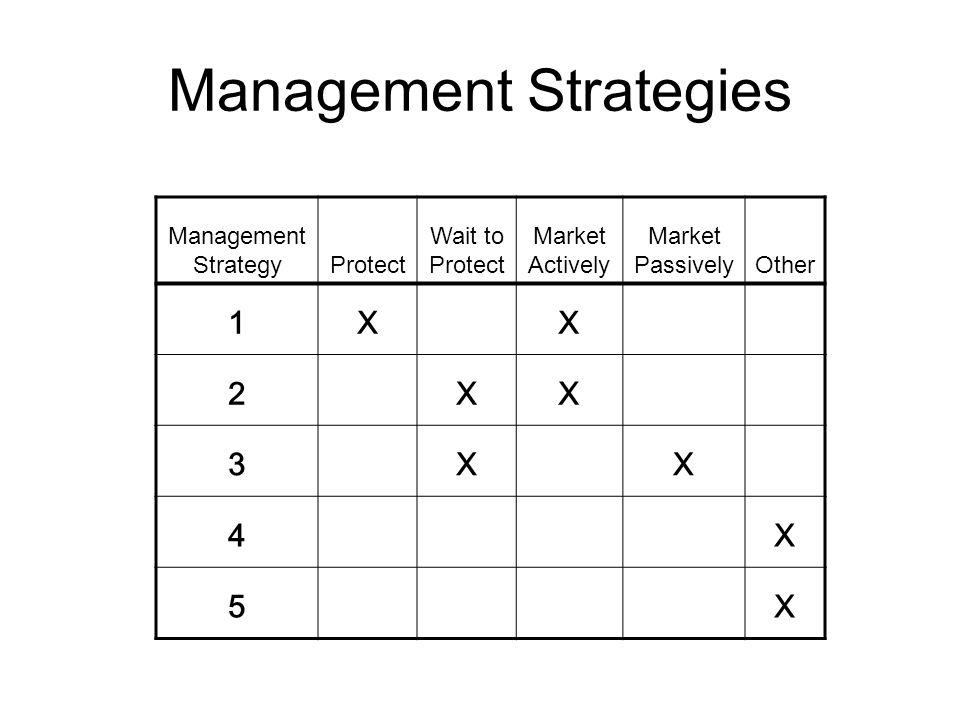 Management Strategies Management StrategyProtect Wait to Protect Market Actively Market PassivelyOther 1XX 2XX 3XX 4X 5X