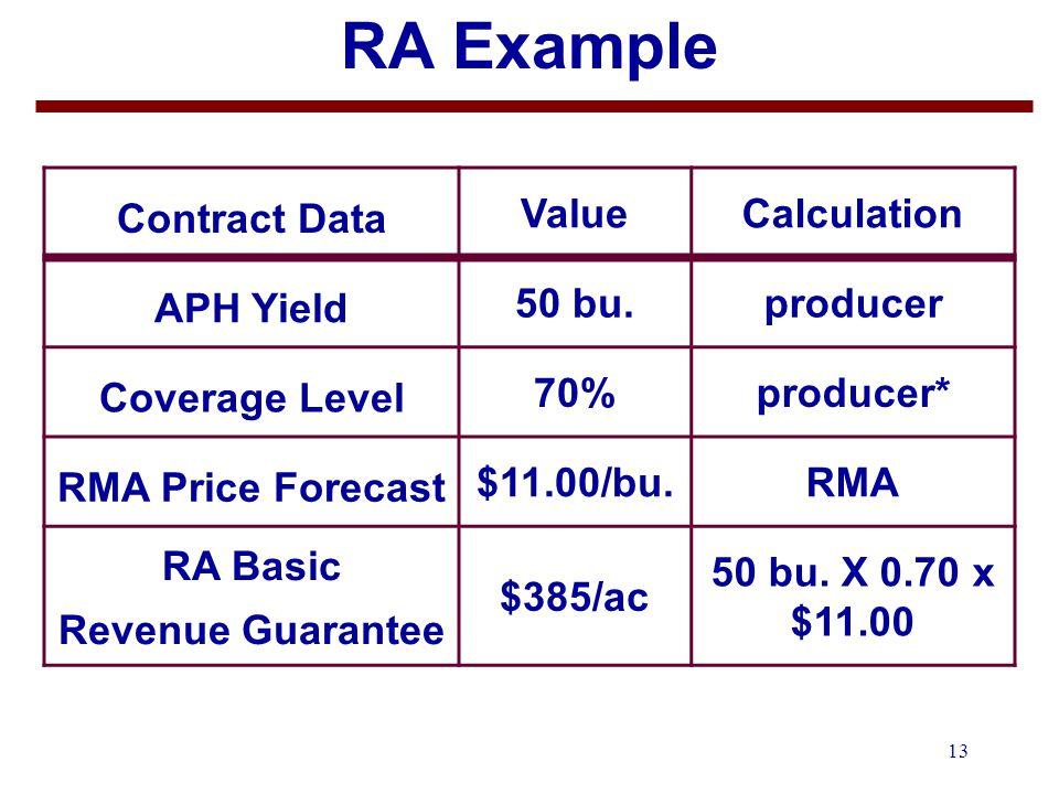 13 RA Example Contract Data ValueCalculation APH Yield 50 bu.producer Coverage Level 70%producer* RMA Price Forecast $11.00/bu.RMA RA Basic Revenue Guarantee $385/ac 50 bu.