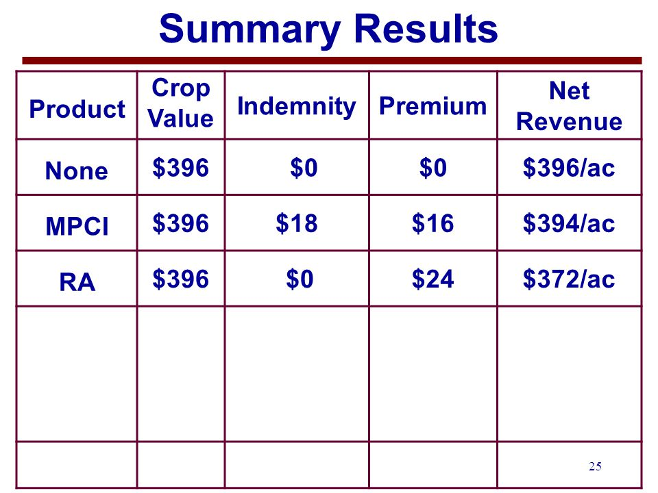 25 Summary Results Product Crop Value IndemnityPremium Net Revenue None $396 $0 $396/ac MPCI $396$18$16$394/ac RA $396 $0$24$372/ac