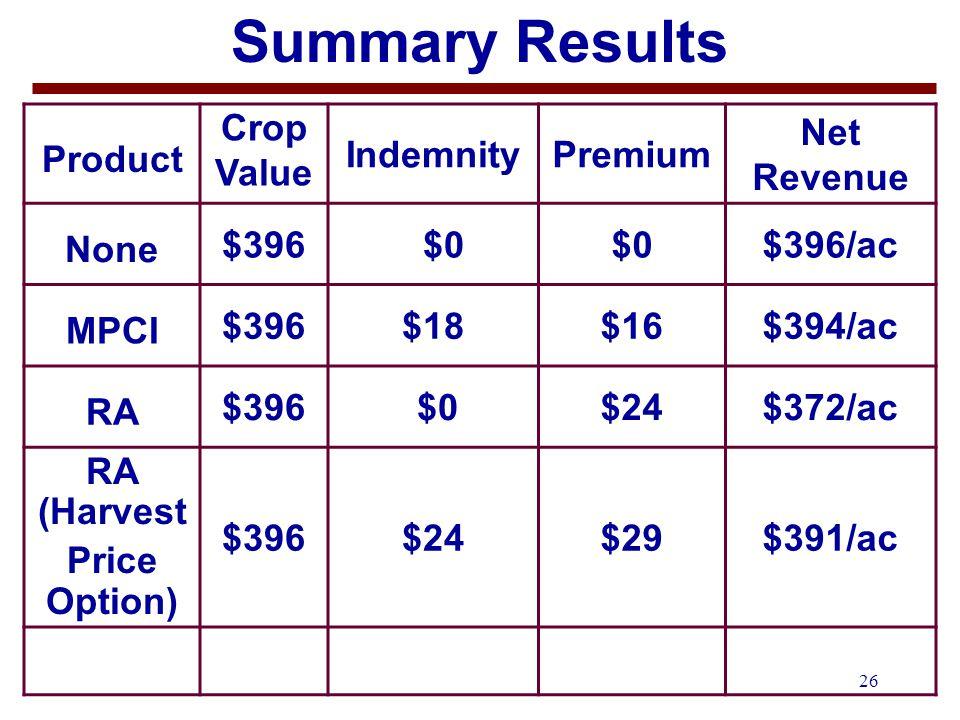27 Summary Results Product Crop Value IndemnityPremium Net Revenue None $396 $0 $396/ac MPCI $396$18$16$398/ac RA $396 $0$24$372/ac RA (Harvest Price Option) $396$24$29$391/ac CRC $396$24$25$395/ac